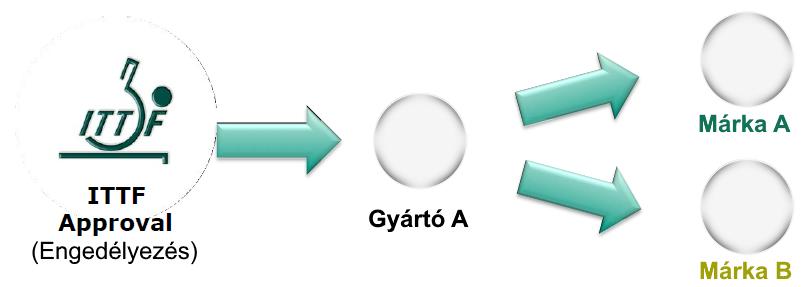 Plasztik labda engedélyezési folyamata